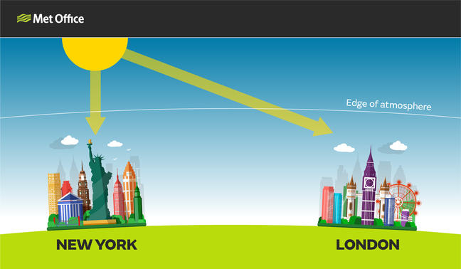 Diagram showing rays of sun hitting the edge of the atmosphere. Shows beams of light hitting New York and also London at different angles. The one hitting New York is straight down, the one hitting London is at a low angle