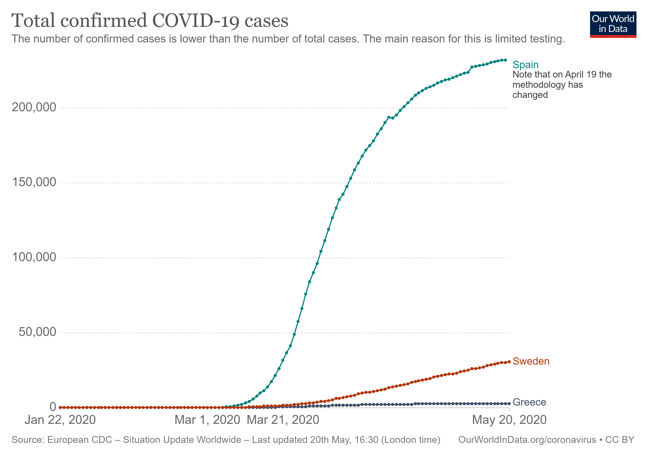 Line graph showing confirmed COVID-19 cases in Spain, Sweden and Greece
