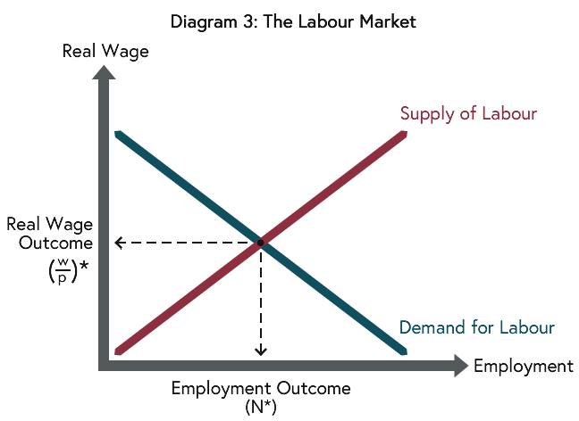 """The total number of workers employed is determined in the labour market where the demand for labour equals the supply of labour. With given technologies, converts into a particular output level and Milton Friedman termed this output level the """"natural"""" level."""