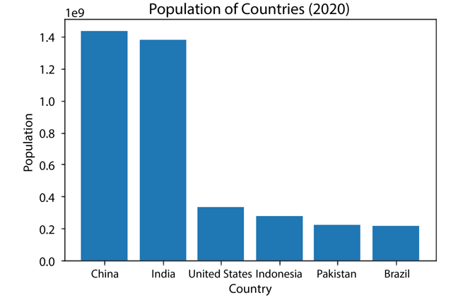 Vertical bar chart showing population of countries from highest to lowest: China, India, United States, Indonesia, Pakistan and Brazil.