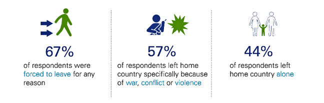 This graphic explains that 67% of respondents were forced to leave for any reason. 57% of respondents left their home country specifically because of war, conflic or violence. And 44% of respondents left their home country alone.