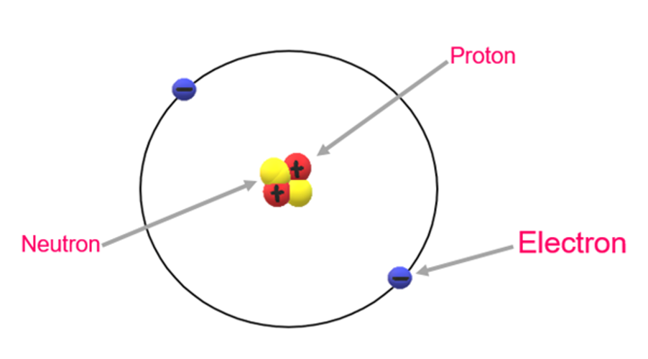 Atom illustrated as: nucleus at the centre comprising protons and neutrons; electrons in orbit around the nucleus