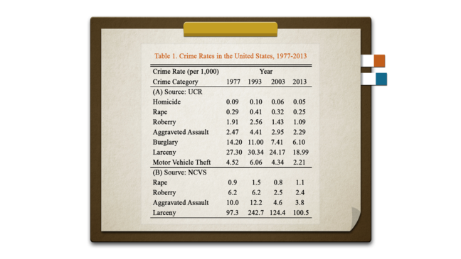Crime Rates in the United States