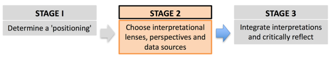 Student survey data are an example of an evaluative data source which represents Stage 2 of the simplified 3 stage integrated teaching development framework (Vigentini, Negin & Kligyte, 2016). Choose interpretational lenses, perspectives and data sources.