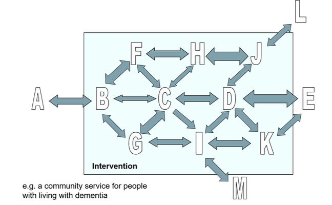 Diagram consisting of letters A-M, and arrows of various sizes between the letters. This depicts an intervention in a flow chart form, for e.g. a community service for people living with dementia.