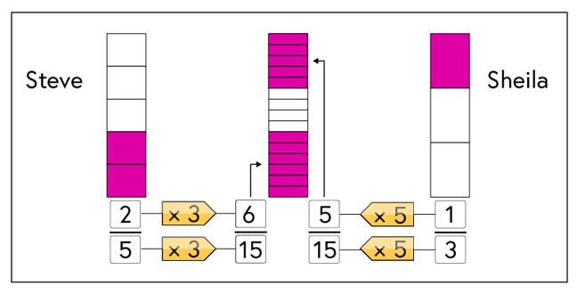 Visual representation for part a). On the left is a bar divided into five segments, with two segments shaded to represent Steve's share. On the right is a bar divided into three segments, with one segment shaded to represent Sheila's share. In the middle is a bar divided into fiftheeths, with two portions shaded to represent the two shares of the recordings: six fifteeths and five fifteeths respectively.