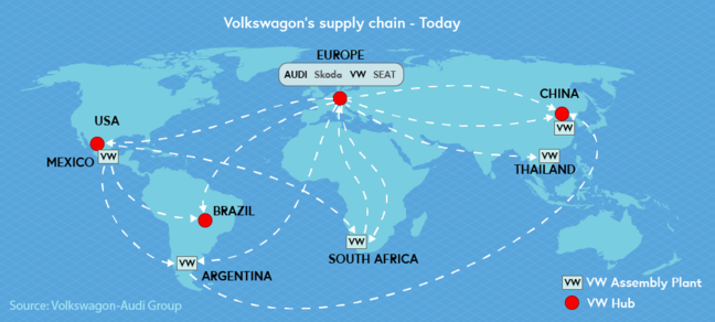 Illustration of VW's supply chain today