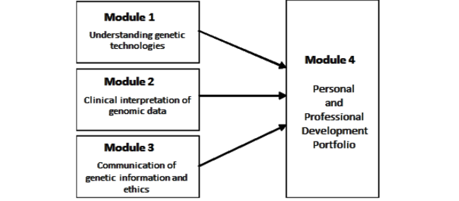 Structure of PGCert
