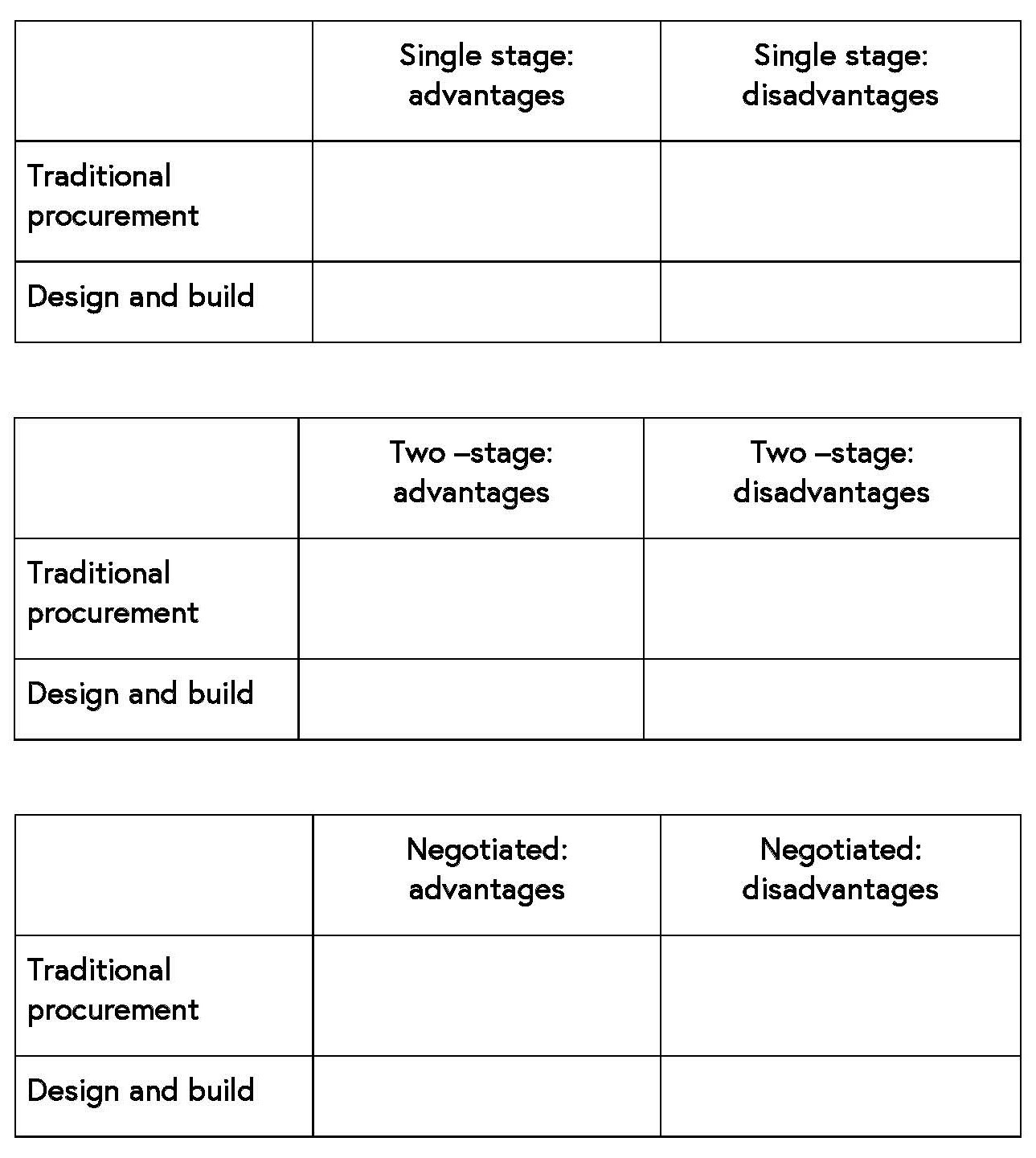 Stages table