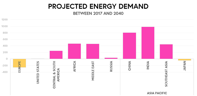 Projected Energy demand between 2017 and 2040