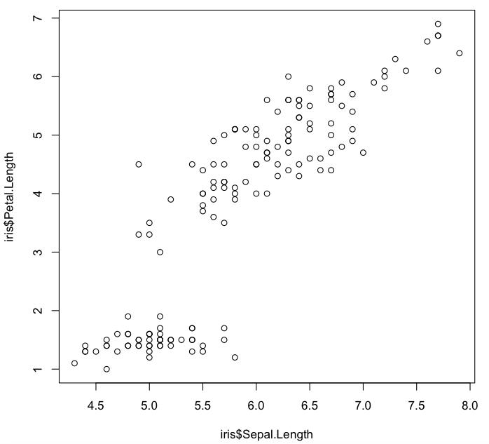 Scatterplot using specified data (Sepal.Length vs. Petal.Length)
