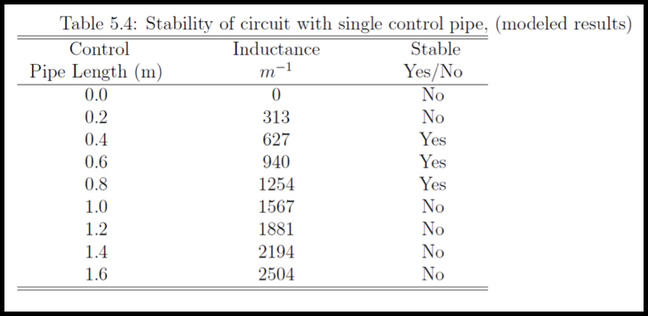 An example of a table conveying results with non-numerical values. This table shows the results of an experiment with regards to the stability of circuit with a single control pipe. The table has three columns, the first two with numerical values: control pipe length and inductance. The third columns shows the decision as to whether the output was stable as a Yes or No.
