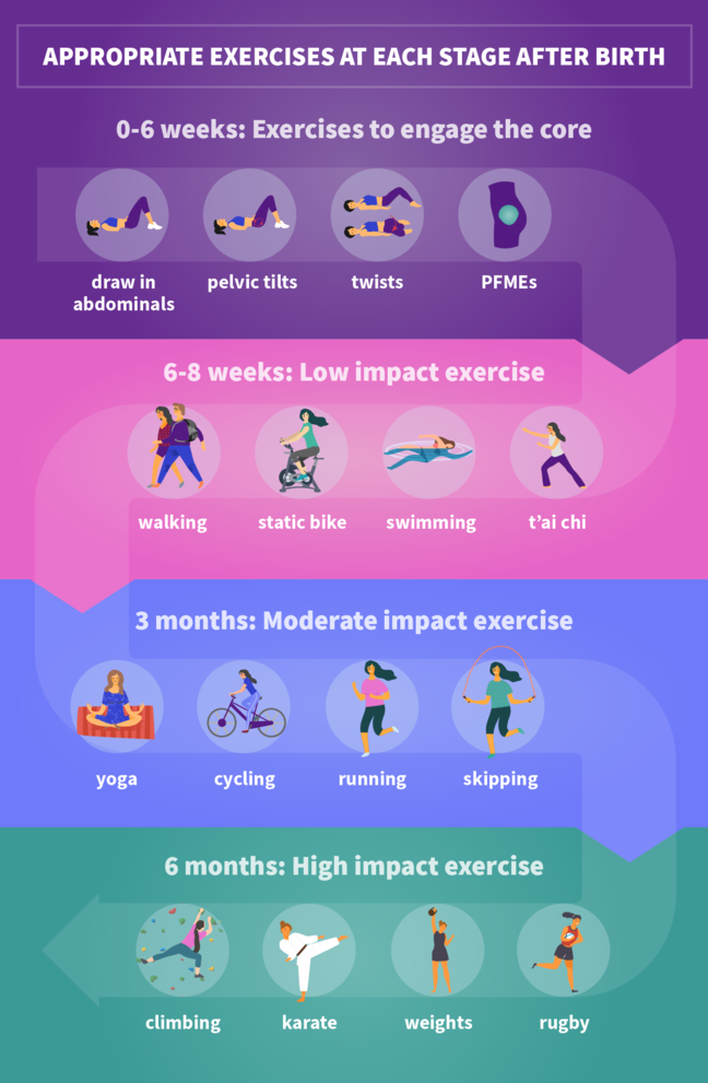 This is a table of different exercises that you can do postpartum. At 0 to 6 weeks you can draw in abdominals, do pelvic tilts, twists, and pelvic floor muscle exercises. At 6 to 8 weeks you can go walking, use a static bike, go swimming, and do Tai Chi. At 3 months you can do yoga, go cycling, go running, and do skipping. At 6 months you can go climbing, do karate, lift weights, and play rugby.