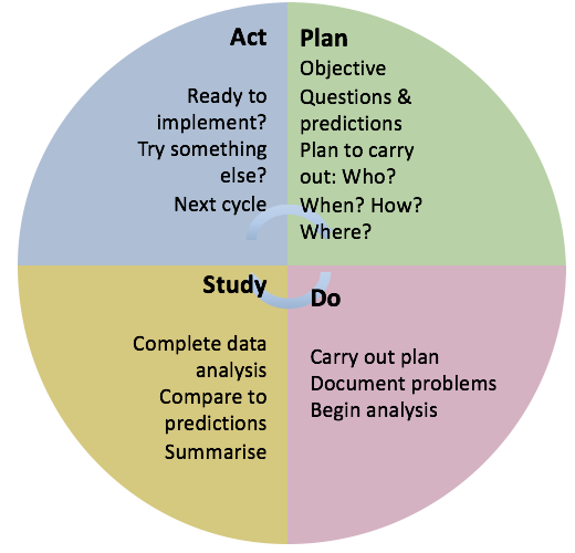 The model for improvement is shown as a process circle with four equal parts representing Plan, Do, Study, ACT. Plan= objectives, questions and predictions and who, when, how and where? Do = carry out plan, document problems and begin data analysis. Study = Complete data analysis, Compare to predictions, Summarise. ACT = Ready to implement? Try something else? Next cycle