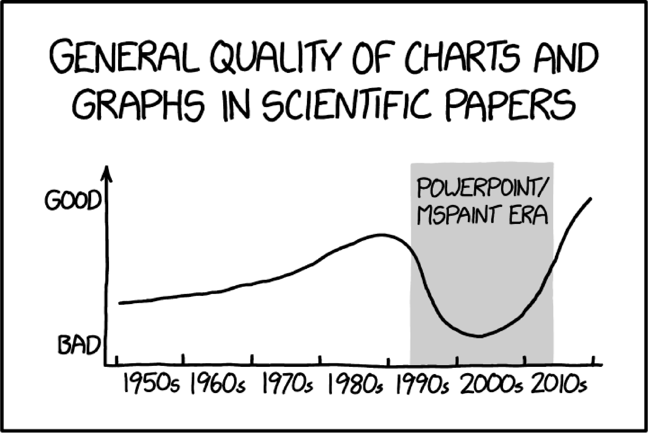 Cartoon graphical image of a line graph showing the variations in scientific paper quality from 1950 to 2010.