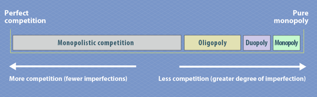 Diagram showing the spectrum of different microeconomic markets. At the left-hand side is perfect competition, represented by monopolistic competition. As we move to the right, competition decreases and there is a greater degree of imperfection. Oligopoly is just to the right of the centre of the spectrum, followed by duopoly, then monopoly as we move to the right-hand end, which is a perfect monopoly.