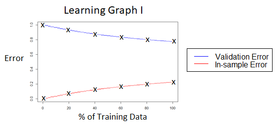Learning graph I, showing validation and in-sample error for models trained from 1%, 20%, 40%, 60%, 80% and 100% of the training cases, with curves extrapolated from these points. The curve gently converge, with the in-sample error starting at 0% and finishing at 20%, and the validation error starting at 100% and finishing at 80%.