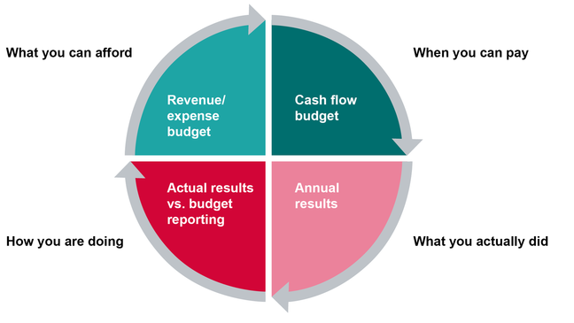 graph shows the four phases of financial accounting. What you can afford - the revenue vs. expense budget. When you can pay - cash flow budget. What you actually did -  annual results. How you are doing - actual results vs. budget reporting