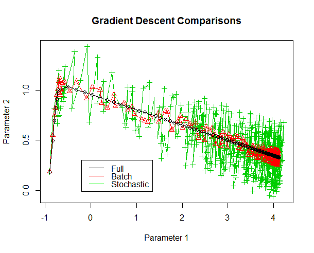 Comparative visualizations of stochastic, mini-batch and full gradient descent. We see the progress of the three methods in terms of the values assigned to two parameters. Full gradient descent smoothly progresses to the local optima with the smallest number of steps. Mini-batch gradient descent is somewhat noisier and takes more steps. Stochastic gradient descent is much noisier and takes many more steps.
