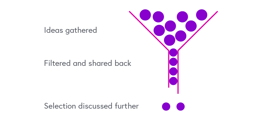 Representation of think-pair-share for distance learning: a funnel. First ideas are gathered, then filtered and shared back, with a smaller selection chosen for discussion in detail