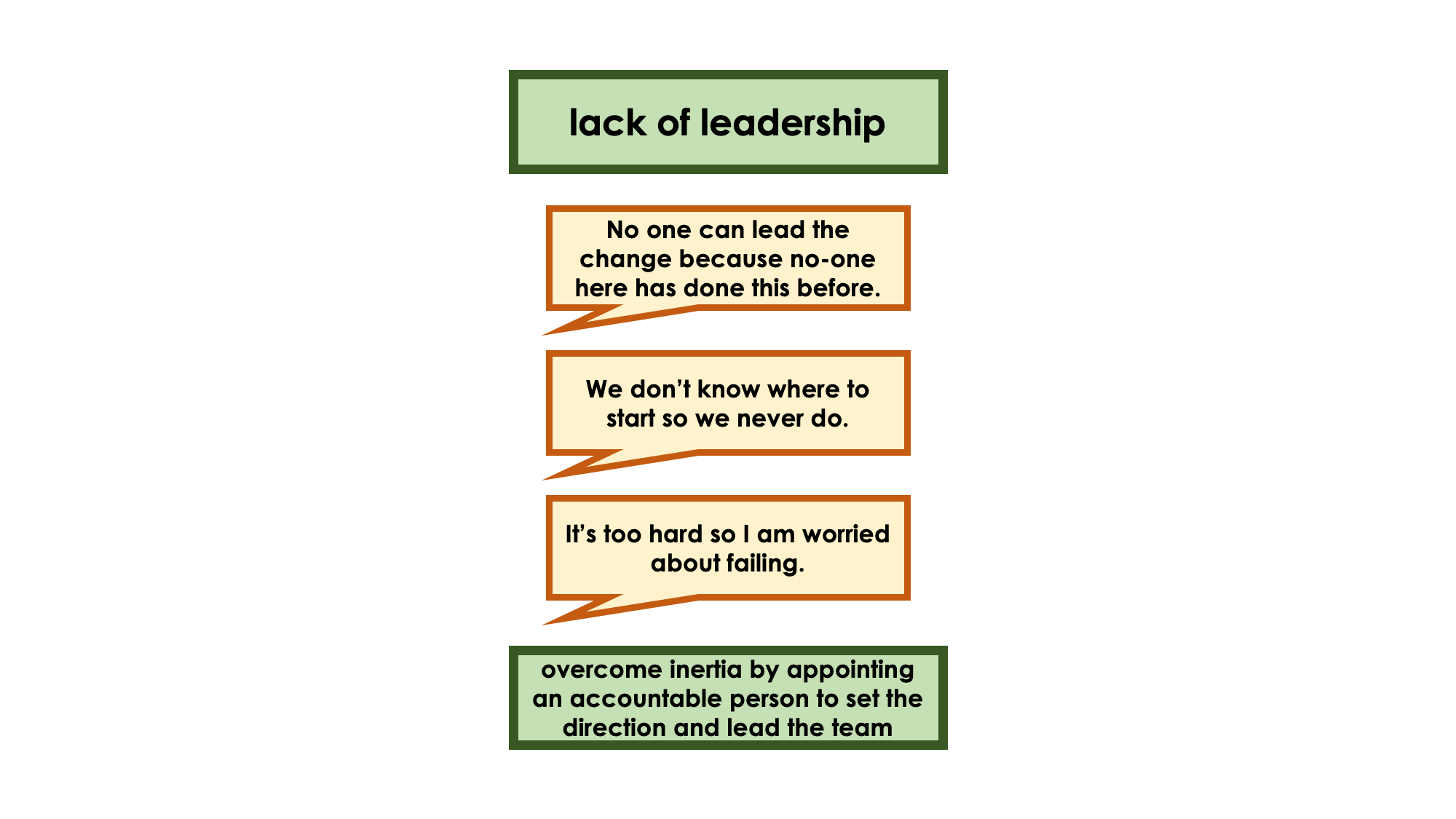 image illustrating challenges of a lack of leadership: No one can lead the change because no-one here has done this before. We don't know where to start so we never do. It's too hard so I am worried about failing. You can overcome inertia by appointing an accountable person to set the direction and lead the team