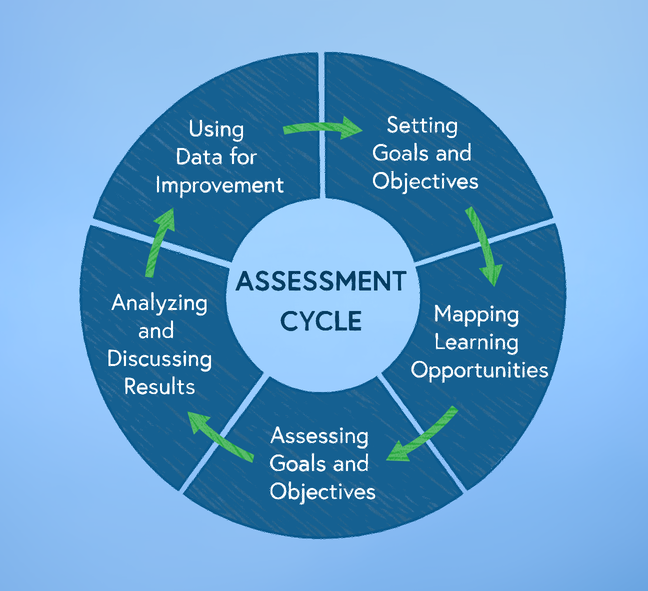 Assessment cycle circular diagram with arrows between each point: using data for improvement, setting goals and objectives, mapping learning opportunities, assessing goals and objectives, analysing and discussing results, returning to using data for improvement