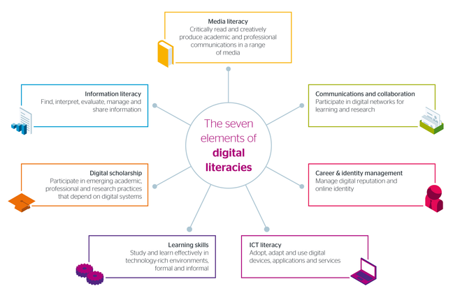 7 elements of digital literacies
