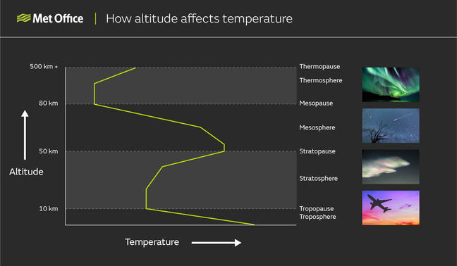 How altitude affects temperature: A graph with altitude on the y axis and temperature on the x axis, showing how temperature varies in the layers of the atmosphere. Temperature decreases with height in the troposphere, the boundary between the troposphere and stratosphere is the tropopause at 20 kilometres. Temperature increases with height in the stratosphere, the boundary between the stratosphere and the mesosphere is the stratopause at 50 kilometres. Temperature decreases with height in the mesosphere, the boundary between the mesosphere and the exosphere is the mesopause at 85 kilometres. Temperature increases with height in the thermosphere, the boundary at the top of the thermosphere is the thermopause at 690 kilometres.