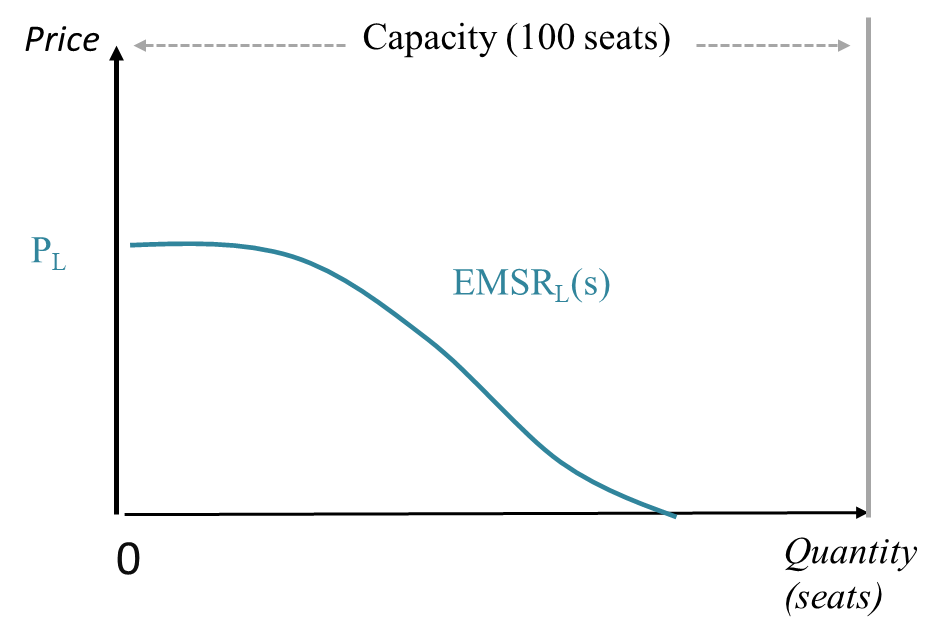 EMSR at the low price