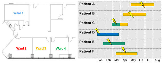 Ward and timeline information for infected patients