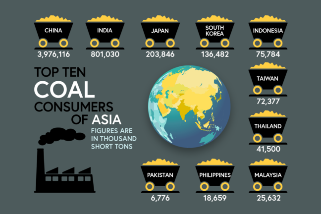 Top ten Coal consumers of Asia