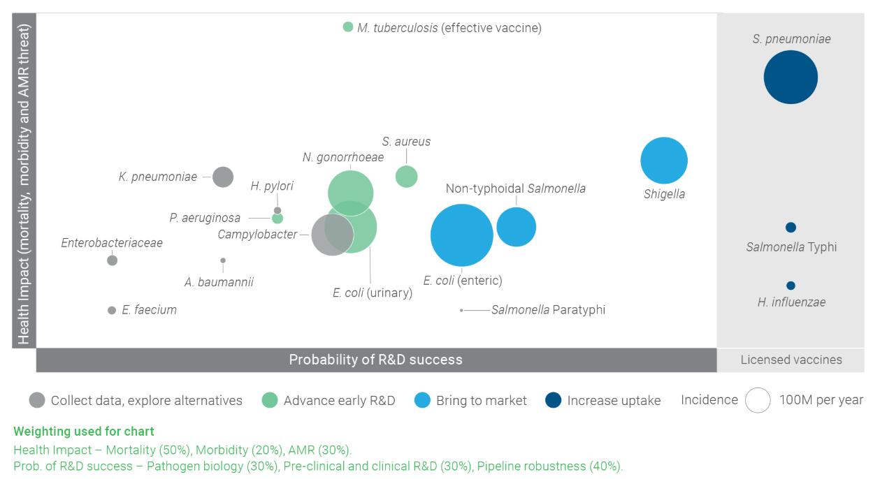 vaccine health impact vs probability of R&D success