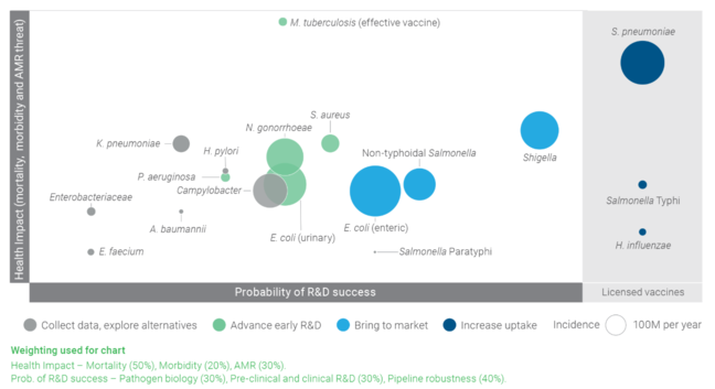 vaccine health impact vs probability of R&D success