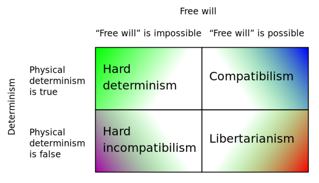 "A table defining the interaction between views about free will and physical determinism, showing: ""Free will is impossible"" plus ""physical determinism is true"" = hard determinism, ""Free will is impossible"" plus ""physical determinism is false"" = hard incompatiblism, ""Free will is possible"" plus ""physical determinism is true"" = compatibilism, ""Free will is possible"" plus ""physical determinism is false"" = libertarianism"" With these four options of the two options we have all the existing views on the existence of free will according to physical determinism"