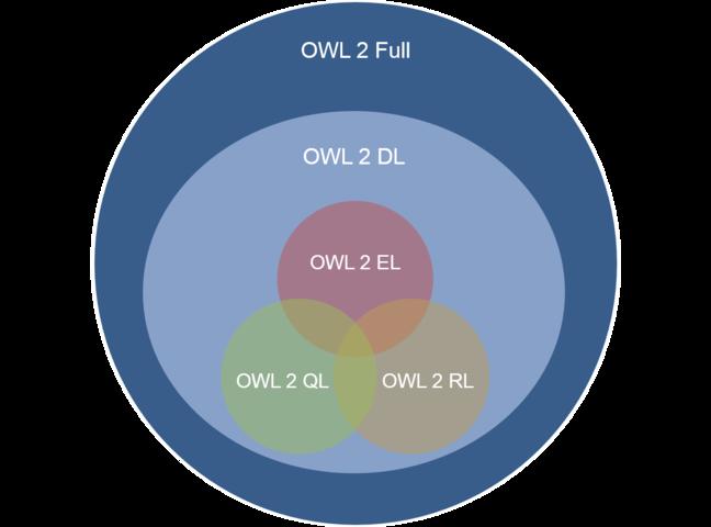OWL Languages