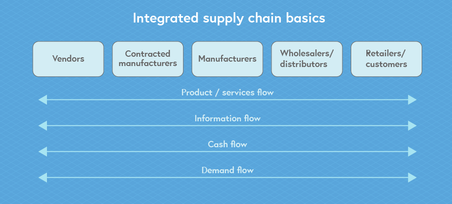 Illustration of integrated supply chain basics -- these includes vendors, contracted manufacturers, manufacturers, wholesalers/distributors, and retailers and distributors. You then have the various logistics flows across these supply chain basics, which include product/services flow, information flow, cash flow, and demand flow