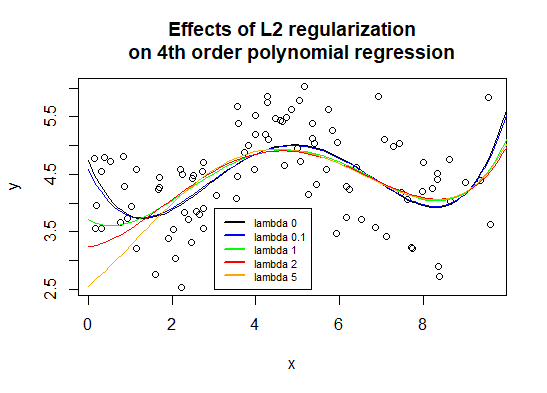 Graph showing the shape of 4th order polynomial regression models with different L2 regularization penalty parameter values: 0, 0.1, 1, 2, 5. We see the regression curves become smoother as the L2 penalty is increased.