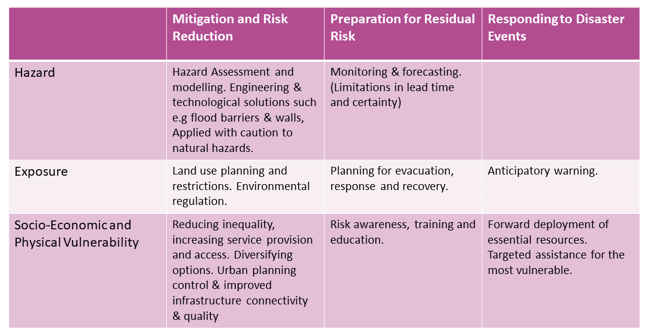 Table to show mechanisms of risk reduction. Select the image to view a screen readable PDF of this image