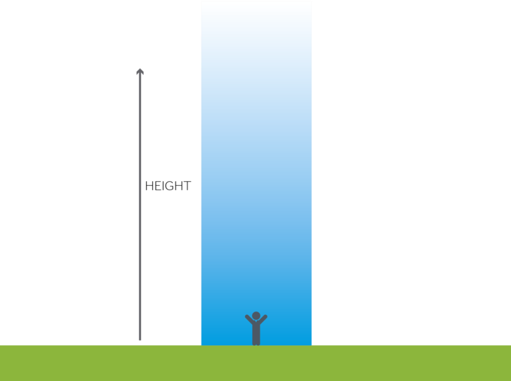 A figure of a stick man standing inside a column of blue which represents air