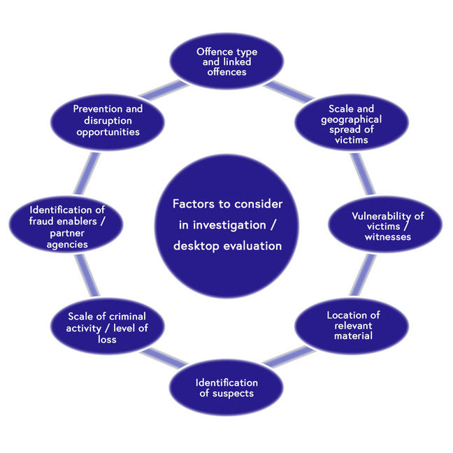 A circular diagram illustrating the eight factors to consider in investigation/desktop evaluation. 1 - Offence type and linked offences. 2 - Scale and geographical spread of victims. 3 - Vulnerability of victims/witnesses. 4 - Location of relevant material. 5 - Identification of suspects. 6 - Scale of criminal activity/level of loss. 7 - Identification of fraud enablers/partner agencies. 8 - Prevention and disruption opportunities.