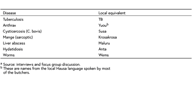 Table showing local names for major zoonitic diseases prevalent at the Kumasi slaughterhouse