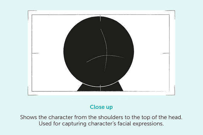 Close up - Shows the character from the shoulders to the top of the head. Used for capturing character's facial expressions.