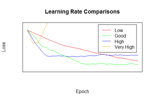 An idealized graph indicating the effects of 'very high', 'high', 'good' and 'low' learning rates. The good learning rate reduces the loss function relatively quickly early, and then slowly there after. It reaches the lowest loss of any options. The high learning rate initially out-performs the good rate, but quickly levels off at a much higher loss value than that reached by the good rate. The very high learning rate initially gets some small gains and then rapidly starts getting worse (essentially a *very* high learning rate will just randomly jump around the loss surface). The low learning rate decreases the loss value much slower than either the good or high learning rates. It eventually produces loss values lower than the high learning rate, and looks like it might eventually equal the good learning rate but the graph cuts off (the message being that a low learning rate will probably get a good result, but it takes too long).