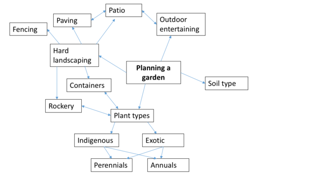 Step 4. Some of the issues are inter-related. Containers and a rockery relate to hard landscaping  and plant types, while a patio relates to outdoor entertaining and paving.