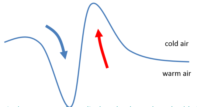 A horizontal line that has 2 deeper waves, one wave dipping with a blue arrow pointing down inside it which represents cold air. The other rising up, with a red arrow pointing up inside it, representing warm air.