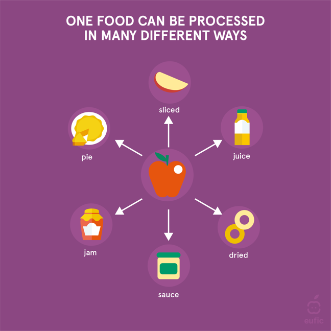 Infographic with an whole red apple in the middle. Radiating arrows show how it can be processed with pictures illustrating each: apple slice; apple juice; dried apple circles; apple sauce in a jar; jar of jam; apple pie.