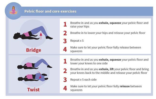 This image shows some of the optional pelvic floor and core exercises including bridge and twist. For the bridge breathe in and as you exhale, squeeze your pelvic floor and raise your hips. Then breathe in to lower your hips and release your pelvic floor. Repeat x 5. Make sure to let your pelvic floor fully release between squeezes. For the twist breathe in and as you exhale, squeeze your pelvic floor and lower your knees to one side. Breathe in and as you exhale, lift your pelvic floor and bring your knees back to the middle and release your pelvic floor. Repeat x 5 each side. Make sure to let your pelvic floor fully release between squeezes