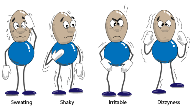 Symptoms of hypoglycaemia shown by four cartoons figures, each one has one of the symptoms. Sweating, Shaky, irritable, dizzyness.