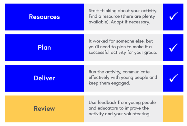 Program Map: 1. Resources - Start thinking about your activity. Find a resource (there are plenty available). Adapt if necessary. 2. Plan - It worked for someone else, but you'll need to plan to make it a successful activity for your group. 3. Deliver - Run the activity, communicate effectively with young people and keep them engaged. 4. Review - this course - Use feedback from young people and educators to improve the activity and your volunteering.
