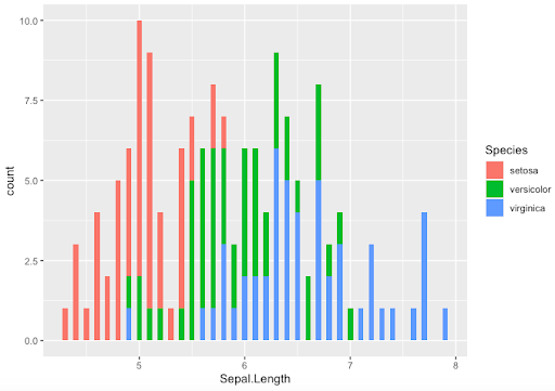 binwidth histogram in colours